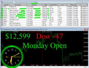 1stats930-MARCH-22-21-300x229 Monday March 22, 2021, Today Stock Market
