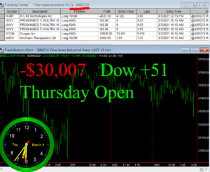 1stats930-MARCH-4-21-300x245 Thursday March 4, 2021, Today Stock Market