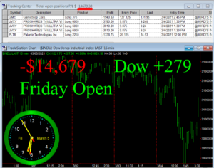 1stats930-MARCH-5-21-300x236 Friday March 5, 2021, Today Stock Market