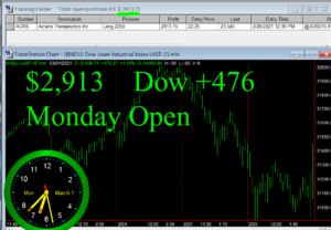1stats930-March-1-21-300x208 Monday March 1, 2021, Today Stock Market