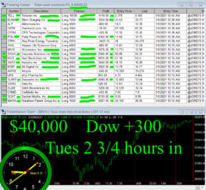 2-3-4-hours-in-300x276 Tuesday March 9, 2021, Today Stock Market