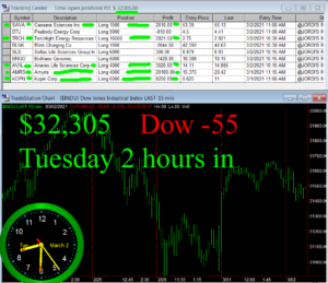 2-hours-in-300x259 Tuesday March 2, 2021, Today Stock Market