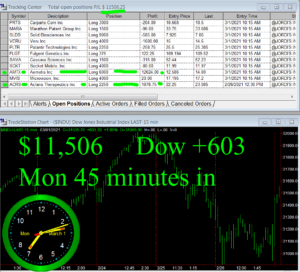 45-min-in-300x272 Monday March 1, 2021, Today Stock Market