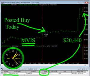MVIS-300x253 Wednesday March 31, 2021, Today Stock Market