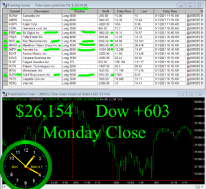 STATS-3-1-21-300x275 Monday March 1, 2021, Today Stock Market