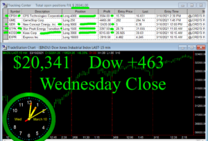 STATS-3-10-21-300x203 Wednesday March 10, 2021, Today Stock Market