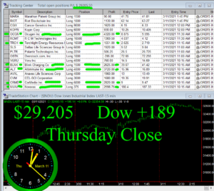 STATS-3-11-21-300x268 Thursday March 11, 2021, Today Stock Market