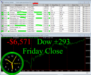 STATS-3-12-21-300x249 Friday March 12, 2021, Today Stock Market