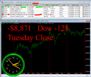 STATS-3-16-21-300x254 Tuesday March 16, 2021, Today Stock Market
