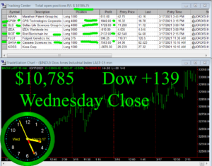 STATS-3-17-21-300x235 Wednesday March 17, 2021, Today Stock Market