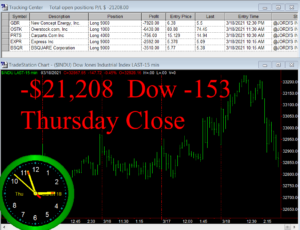 STATS-3-18-21-300x230 Thursday March 18, 2021, Today Stock Market