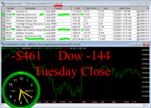 STATS-3-2-21-300x215 Tuesday March 2, 2021, Today Stock Market