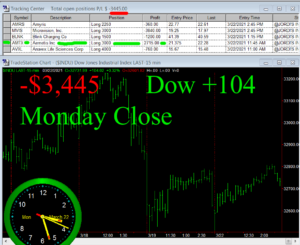 STATS-3-22-21-300x245 Monday March 22, 2021, Today Stock Market