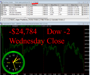 STATS-3-24-21-300x249 Wednesday March 24, 2021, Today Stock Market