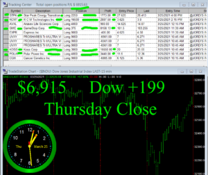 STATS-3-25-21-300x252 Thursday March 25, 2021, Today Stock Market