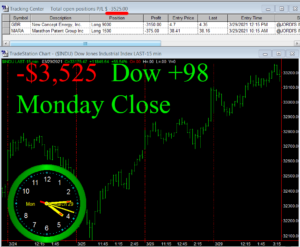STATS-3-29-21-300x247 Monday March 29, 2021, Today Stock Market