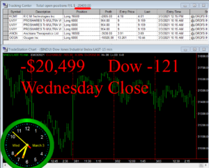 STATS-3-3-21-300x242 Wednesday March 3, 2021, Today Stock Market