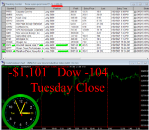 STATS-3-30-21-300x261 Tuesday March 30, 2021, Today Stock Market