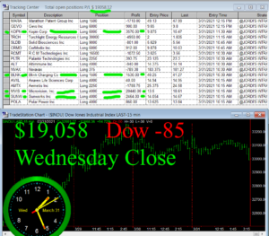 STATS-3-31-21-300x263 Wednesday March 31, 2021, Today Stock Market