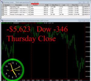 STATS-3-4-21-300x267 Thursday March 4, 2021, Today Stock Market