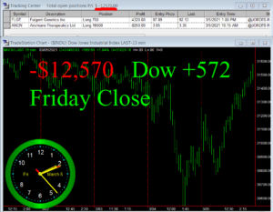 STATS-3-5-21-300x233 Friday March 5, 2021, Today Stock Market