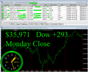 STATS-3-8-21-300x246 Monday March 8, 2021, Today Stock Market