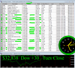 STATS-3-9-21-300x270 Tuesday March 9, 2021, Today Stock Market