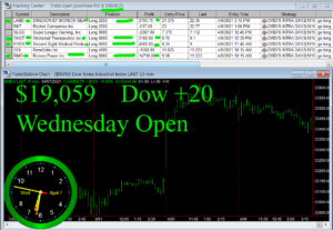 1stats930-APRIL-7-21-300x207 Wednesday April 7, 2021, Today Stock Market
