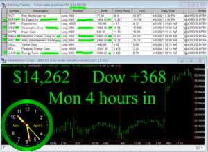 4-hours-in-300x220 Monday April 5, 2021, Today Stock Market