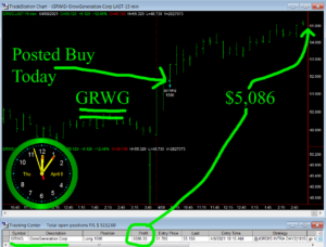 GRWG-300x228 Thursday April 8, 2021, Today Stock Market