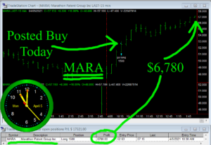 MARA-300x207 Monday April 5, 2021, Today Stock Market