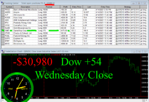STATS-4-14-21-300x205 Wednesday April 14, 2021, Today Stock Market