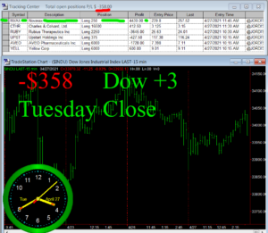 STATS-4-27-21-300x261 Tuesday April 27, 2021, Today Stock Market