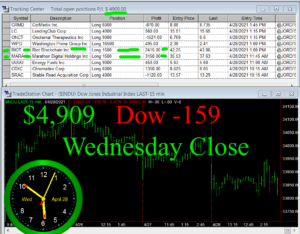 STATS-4-28-21-300x234 Wednesday April 28, 2021, Today Stock Market