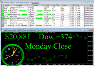 STATS-4-5-21-300x213 Monday April 5, 2021, Today Stock Market