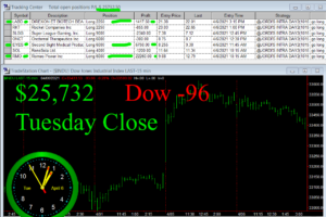 STATS-4-6-21-300x200 Tuesday April 6, 2021, Today Stock Market