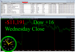 STATS-4-7-21-300x209 Wednesday April 7, 2021, Today Stock Market