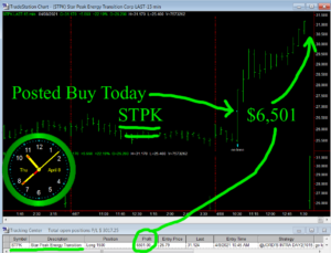 STPK-300x229 Thursday April 8, 2021, Today Stock Market