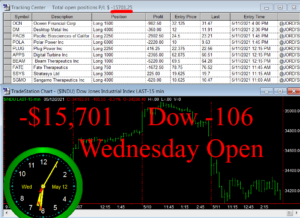 1stats930-MAY-12-21-300x218 Wednesday May 12, 2021, Today Stock Market