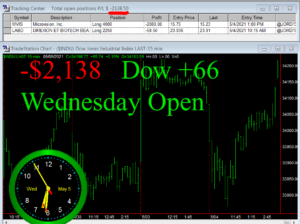 1stats930-MAY-5-21-300x224 Wednesday May 5, 2021, Today Stock Market