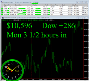 3-1-2-hours-in-300x275 Monday May 3, 2021, Today Stock Market