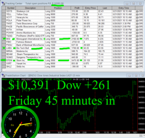 45-minutes-in-1-300x285 Friday May 21, 2021, Today Stock Market