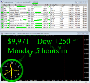 5-hours-in-300x278 Monday May 24, 2021, Today Stock Market