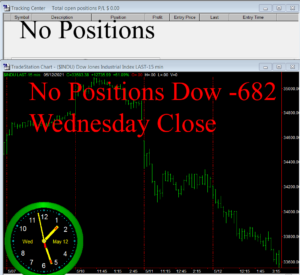 STATS-5-12-21-300x275 Wednesday May 12, 2021, Today Stock Market