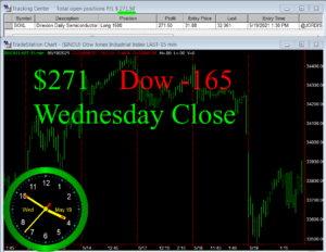 STATS-5-19-21-300x232 Wednesday May 19, 2021, Today Stock Market