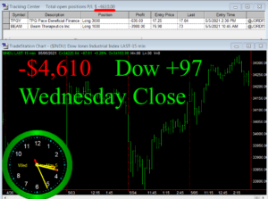 STATS-5-5-21-300x223 Wednesday May 5, 2021, Today Stock Market