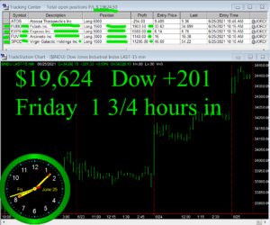 1-3-4-hours-in-300x250 Friday June 25, 2021, Today Stock Market