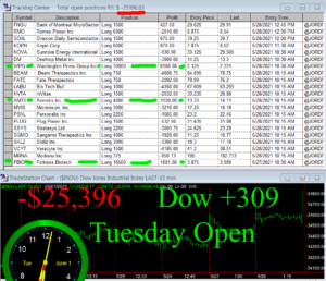 1stats930-JUNE-1-21-300x258 Tuesday June 1, 2021, Today Stock Market