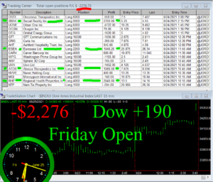 1stats930-JUNE-25-21-300x256 Friday June 25, 2021, Today Stock Market