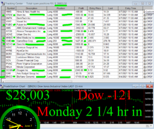 2-1-4-hours-in-300x251 Monday June 7, 2021, Today Stock Market